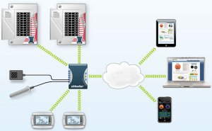 eMonitor Commercial Energy Management Solution